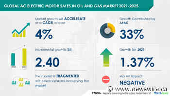 COVID-19 Impact on AC Electric Motor Sales in Oil and Gas Market 2021-2025 | 1.37% YOY Growth in 2021 | Technavio