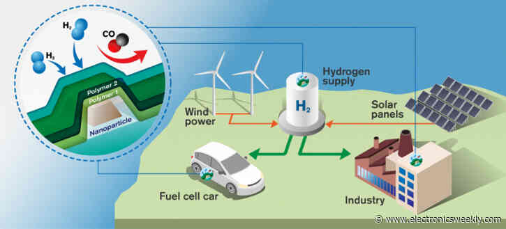 Japan heavyweights combine on hydrogen engines