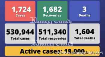 Coronavirus: UAE reports 1,724 Covid-19 cases, 1,682 recoveries, 3 deaths - Khaleej Times