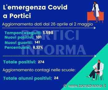 Portici - Emergenza COVID-19, 101 nuovi contagi e 141 guarigioni nella ultima settimana - Torrechannel.it - Torrechannel