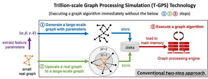Processes a trillion edge graph without touching main memory