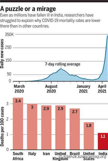 Is India's coronavirus death 'paradox' vanishing? - Science
