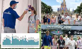 Disney World and Universal Studios in Orlando both end their temperature checks for visitors