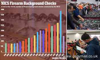 Gun background checks soared in April