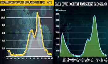 Covid outbreak: Cases HALVE in a month to 46,000, R rate falls slightly and is still below one