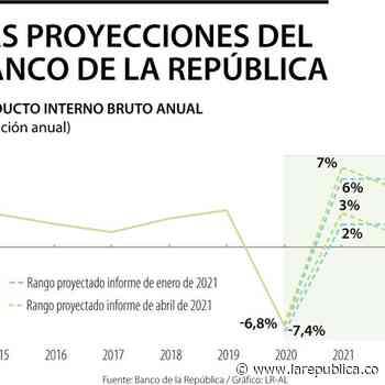 El Banco de la República estima que el PIB del primer trimestre del 2021 caerá 0,3% - La República