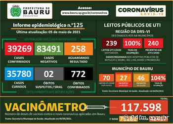 Bauru tem mais 8 óbitos por Covid-19 e chega a 772 vítimas - 94fm.com.br
