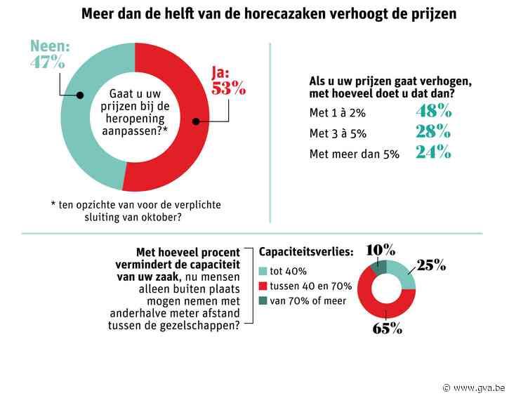 Exclusieve enquête: meerderheid van horecazaken verhoogt prijzen