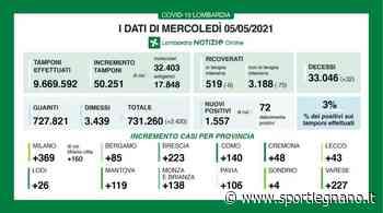 Covid Lombardia: positivi al 3%. Legnano in controtendenza. - SportLegnano.it - SportLegnano.it