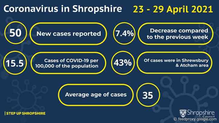 Coronavirus: COVID-19 cases fall slightly in Shropshire