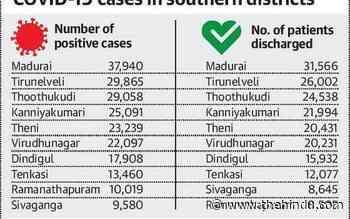 Coronavirus | 1,217 new cases recorded in Madurai - The Hindu