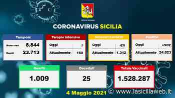 Covid: Catania supera Palermo - lasiciliaweb   Notizie di Sicilia