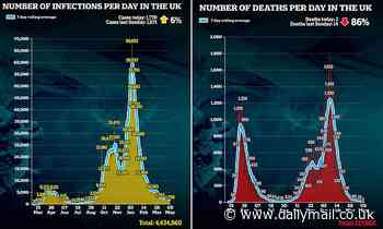 Covid UK: UK records just two daily deathsas a THIRD of all adults are now fully vaccinated