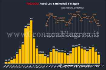 A Pozzuoli il quadro pandemico continua a migliorare: tasso di positività settimanale sceso al 5,8% - Cronaca Flegrea