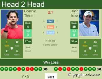 H2H, PREDICTION Dominic Thiem vs John Isner | Madrid odds, preview, pick - Tennis Tonic