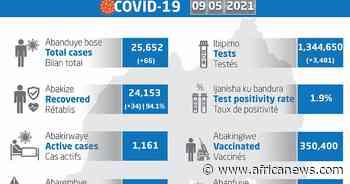 Coronavirus - Rwanda: COVID-19 update (9 May 2021) - Africanews English