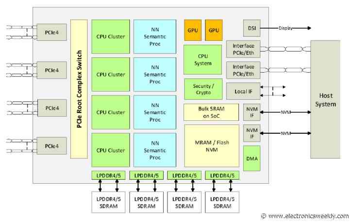 Sondrel adds semi-custom data processing SoC design