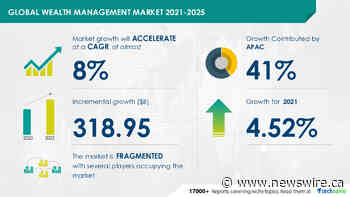 Wealth Management Market to grow by $ 318.95 Bn during 2021-2025 Rising Demand for Alternative Investments to Boost Growth | Technavio
