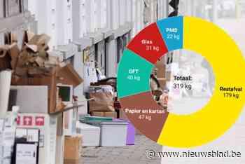 Tien coronakilo's per inwoner en toch minder restafval: flink sorteerwerk houdt Gentse afvalberg onder control - Het Nieuwsblad