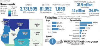 Coronavirus tracker: California reported 830 new cases and 18 new deaths as of May 9 - OCRegister