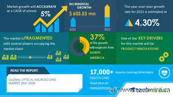 Optical Microscopes Market to grow by USD 603.53 million during 2021-2025, 3B Scientific GmbH and ACCU-SCOPE emerge as Key Contributors to growth | Technavio