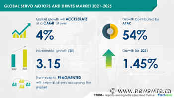 Servo Motors And Drives Market to grow by USD 3.15 billion during 2021-2025, ABB Ltd. and Danfoss AS emerge as Key Contributors to growth| Technavio