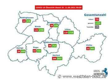 Fast 100.000 Menschen sind geimpft - Westfalen-Blatt
