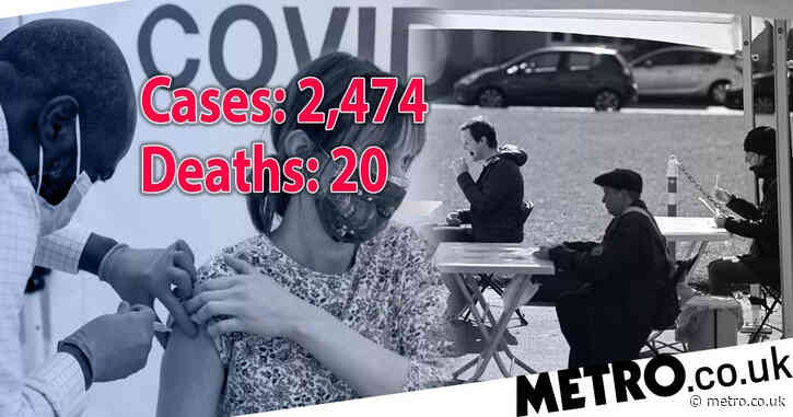 UK records another 20 Covid deaths and 2,474 new cases