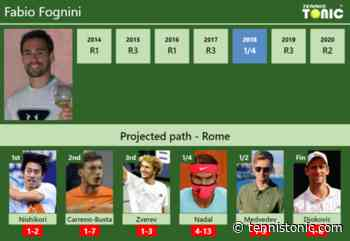 ROME DRAW. Fabio Fognini's prediction with Kei Nishikori next. H2H and rankings - Tennis Tonic