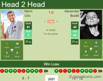 H2H, PREDICTION Marin Cilic vs Alexander Bublik | Rome odds, preview, pick - Tennis Tonic