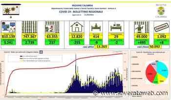 Coronavirus, 8 decessi registrati in Calabria nelle ultime ore - Soverato Web