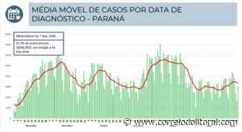 Sesa registra mais 4 mortes por covid: Guaratuba (2), Matinhos e Antonina - Correio do Litoral
