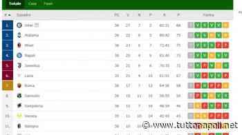 CLASSIFICA - La Juve si riporta a -1 dal Napoli! Milan ed Atalanta verso la Champions - Tutto Napoli