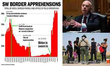 Charts reveal how border arrests have soared since Biden took office