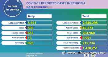 Coronavirus - Ethiopia: COVID-19 reported cases in Ethiopia (13 May 2021) - Africanews English