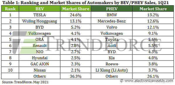 Tesla is No.1 for BEVs; BMW for PHEVs