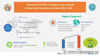 $ 1.78 Billion growth expected in Anesthesia Devices Market | 6.75% YOY growth in 2021 amid COVID-19 Spread | North America to Notice Maximum Growth | Technavio