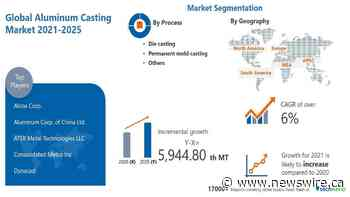 5,944.80 Thousand MT growth expected in Aluminum Casting Market | 5.31% YOY growth in 2021 amid COVID-19 Spread | APAC to Notice Maximum Growth | Technavio