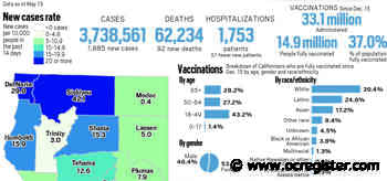 Coronavirus tracker: California reported 1,885 new cases and 92 new deaths as of May 13 - OCRegister
