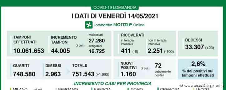 Covid, a Bergamo 129 nuovi positivi. Lombardia, +1.160 casi e 23 decessi - L'Eco di Bergamo