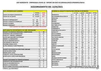 Scendono a 56 gli attuali positivi a Sciacca, 66 nuovi contagi in provincia (Ultimo bollettino) - Risoluto