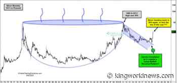 Silver's Massive Multi-Decade Cup & Handle Formation Close To Breaking Out!
