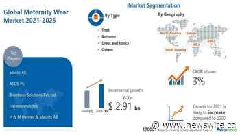 $ 2.91 Billion growth expected in Maternity Wear Market | 1.87% YOY growth in 2021 amid COVID-19 Spread | APAC to Notice Maximum Growth | Technavio