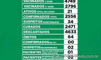 Oito novos casos de covid-19 são confirmados em Coronel Vivida em 24h - Diário do Sudoeste