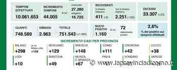 Covid: a Como 111 casi Lecco 38 e Sondrio 52 Diminuiscono i ricoveri - La Provincia di Como