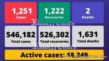 Coronavirus: UAE reports 1,251 Covid-19 cases, 1,222 recoveries, 2 deaths - Khaleej Times