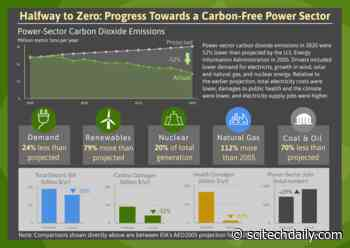 US Power Sector Is Already Halfway to Zero Carbon Emissions