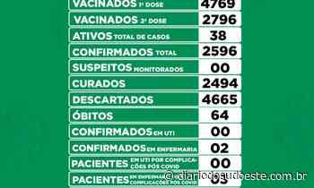 Em 24h, Coronel Vivida confirma 17 casos de covid-19 - Diário do Sudoeste