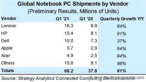 81% y-o-y Q1 notebook growth