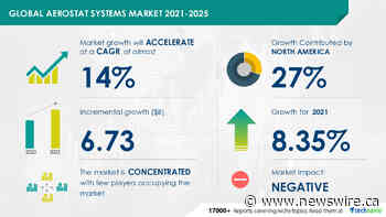 Aerostat Systems Market: COVID-19 Focused Report|Evolving Opportunities with Drone Aviation and Israel Aerospace Industries Ltd.|Technavio